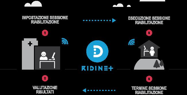 ridinet_piattaforma_riabilitazione